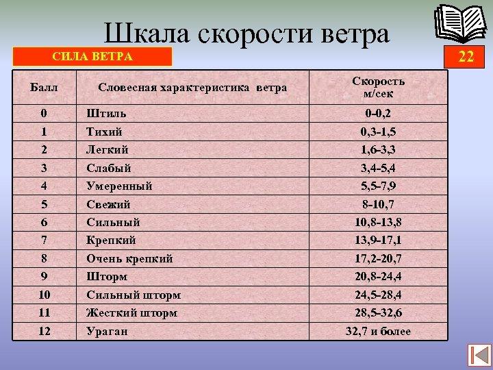 Шкала скорости ветра СИЛА ВЕТРА Балл 0 1 2 3 4 5 6 7