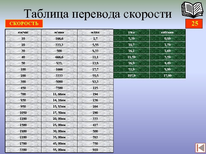 Таблица перевода скорости СКОРОСТЬ км/час м/мин м/сек узел каб/мин 10 166, 6 2, 7