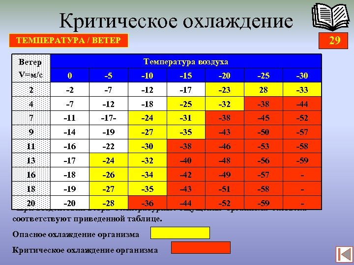 Критическое охлаждение 29 ТЕМПЕРАТУРА / ВЕТЕР Температура воздуха Ветер V=м/с 0 -5 -10