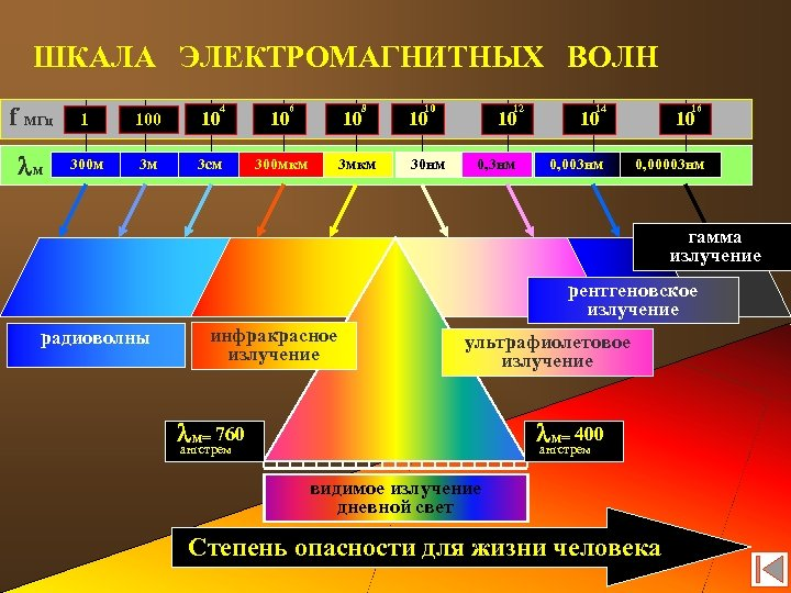 ШКАЛА ЭЛЕКТРОМАГНИТНЫХ ВОЛН f МГц 1 100 10 10 lм 300 м 3 м