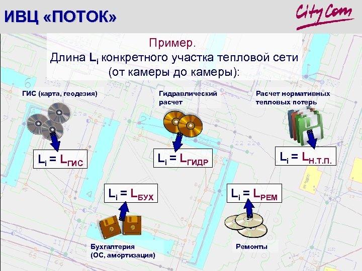 ИВЦ «ПОТОК» Пример. Длина Li конкретного участка тепловой сети (от камеры до камеры): ГИС