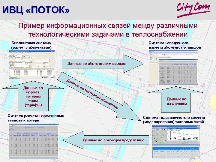 ИВЦ «ПОТОК» Пример информационных связей между различными технологическими задачами в теплоснабжении Биллинговая система (расчет