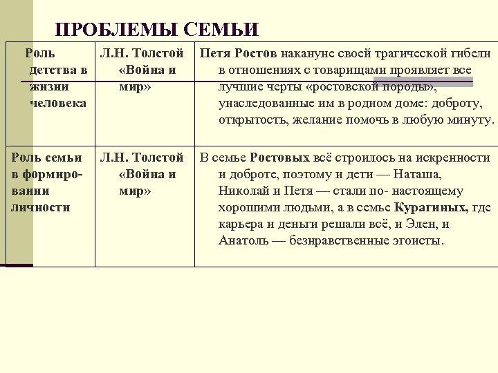 ПРОБЛЕМЫ СЕМЬИ Роль Л. Н. Толстой детства в «Война и жизни мир» человека Роль