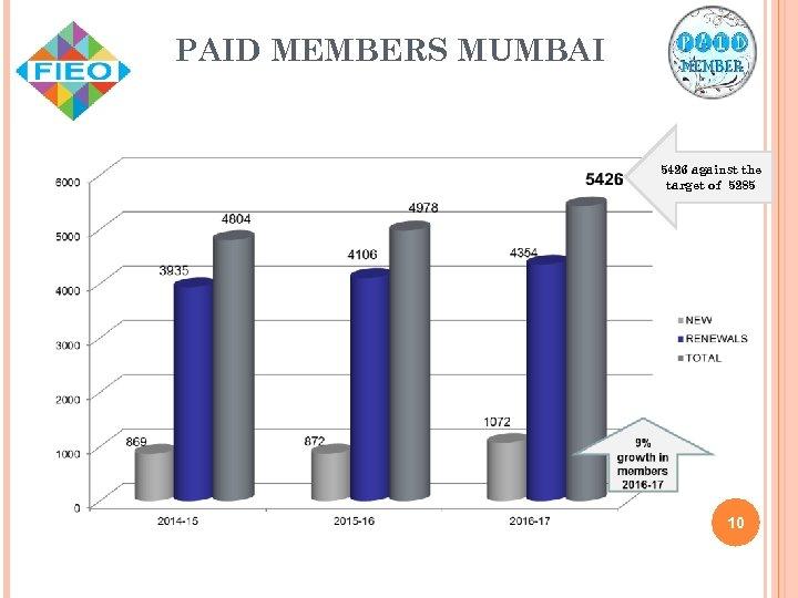 PAID MEMBERS MUMBAI 5426 against the target of 5285 10