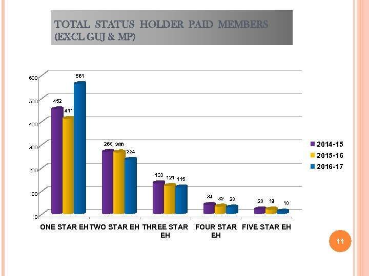 TOTAL STATUS HOLDER PAID MEMBERS (EXCL GUJ & MP) 561 600 500 452 411