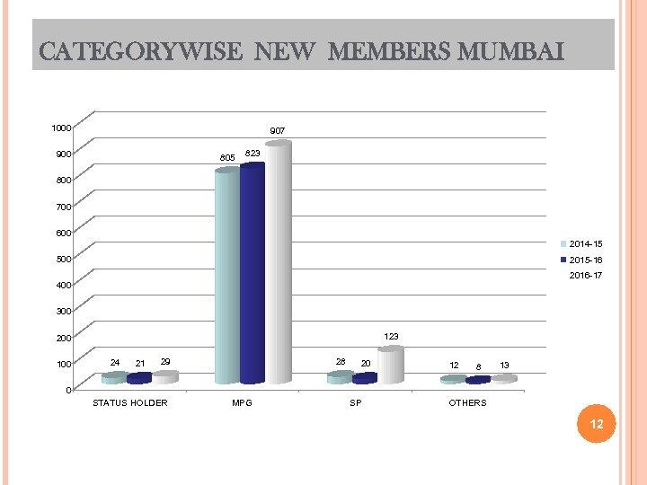 CATEGORYWISE NEW MEMBERS MUMBAI 1000 907 900 805 823 800 700 600 2014 -15