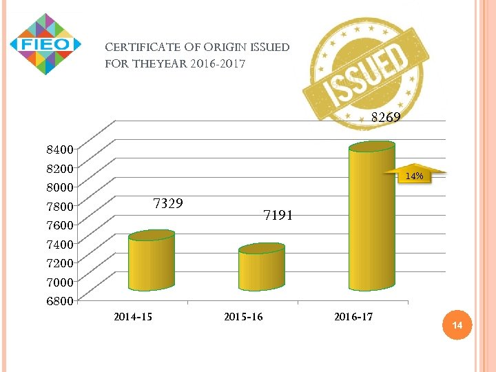 CERTIFICATE OF ORIGIN ISSUED FOR THEYEAR 2016 -2017 8269 8400 8200 8000 14% 7329