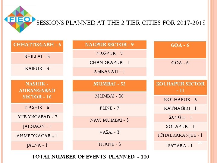SESSIONS PLANNED AT THE 2 TIER CITIES FOR 2017 -2018 CHHATTISGARH - 6 BHILLAI