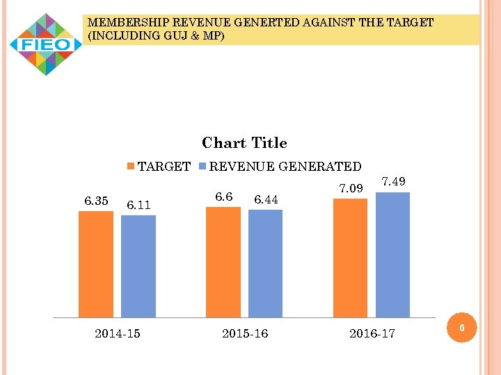 MEMBERSHIP REVENUE GENERTED AGAINST THE TARGET (INCLUDING GUJ & MP) Chart Title TARGET 6.