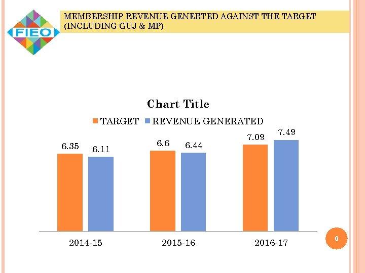 MEMBERSHIP REVENUE GENERTED AGAINST THE TARGET (INCLUDING GUJ & MP) Chart Title TARGET 6.