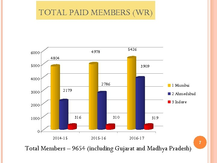 TOTAL PAID MEMBERS (WR) 6000 5426 4978 4804 5000 3909 4000 3000 2786 1