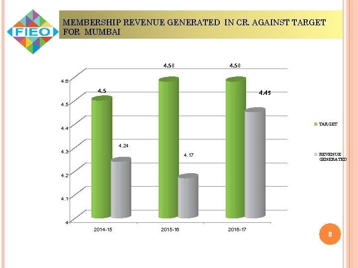 MEMBERSHIP REVENUE GENERATED IN CR. AGAINST TARGET FOR MUMBAI 4. 58 4. 6 4.