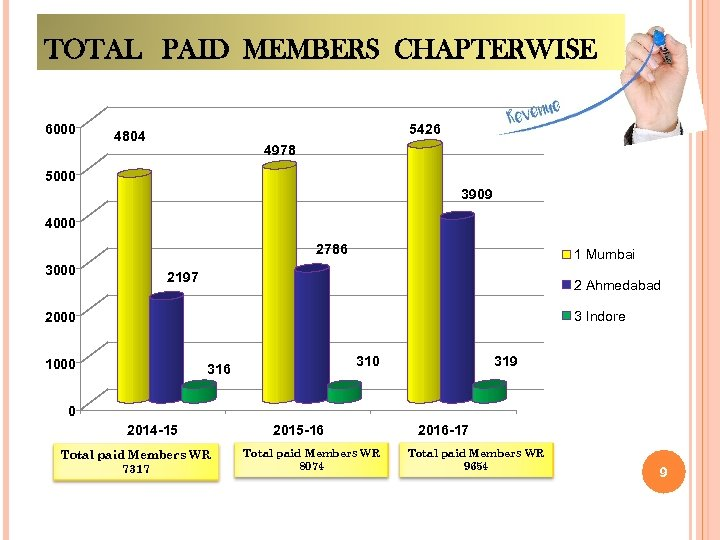 TOTAL PAID MEMBERS CHAPTERWISE 6000 5426 4804 4978 5000 3909 4000 2786 3000 1