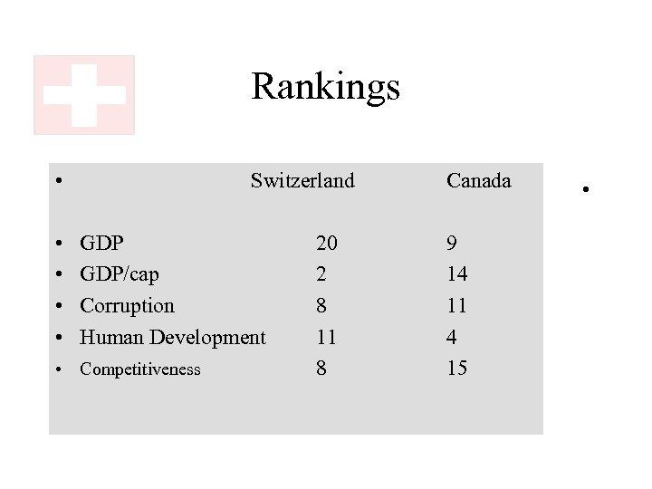 Rankings • • • Switzerland GDP/cap Corruption Human Development • Competitiveness 20 2 8