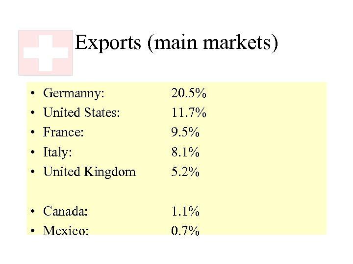 Exports (main markets) • • • Germanny: United States: France: Italy: United Kingdom •