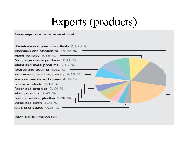 Exports (products)
