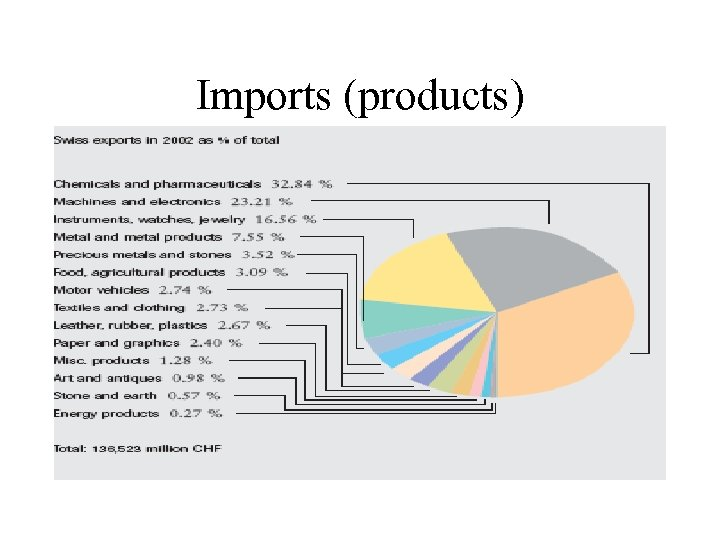 Imports (products)