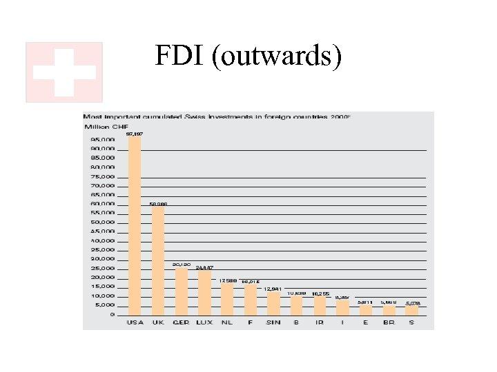 FDI (outwards)