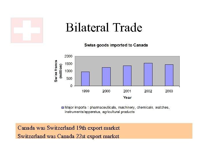 Bilateral Trade Canada was Switzerland 19 th export market Switzerland was Canada 22 st