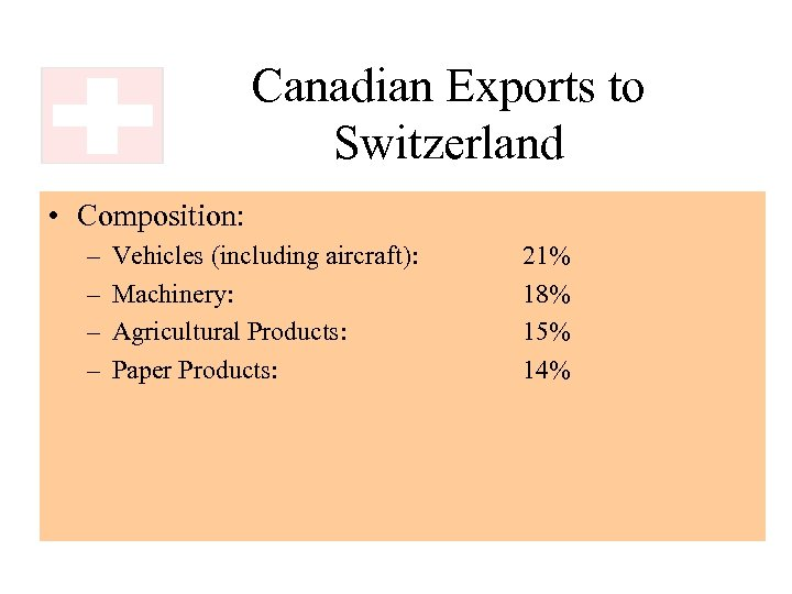 Canadian Exports to Switzerland • Composition: – – Vehicles (including aircraft): Machinery: Agricultural Products: