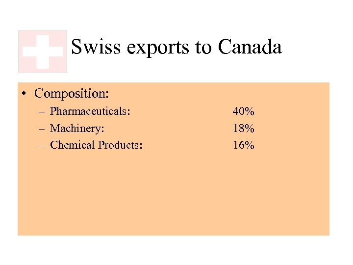 Swiss exports to Canada • Composition: – Pharmaceuticals: – Machinery: – Chemical Products: 40%