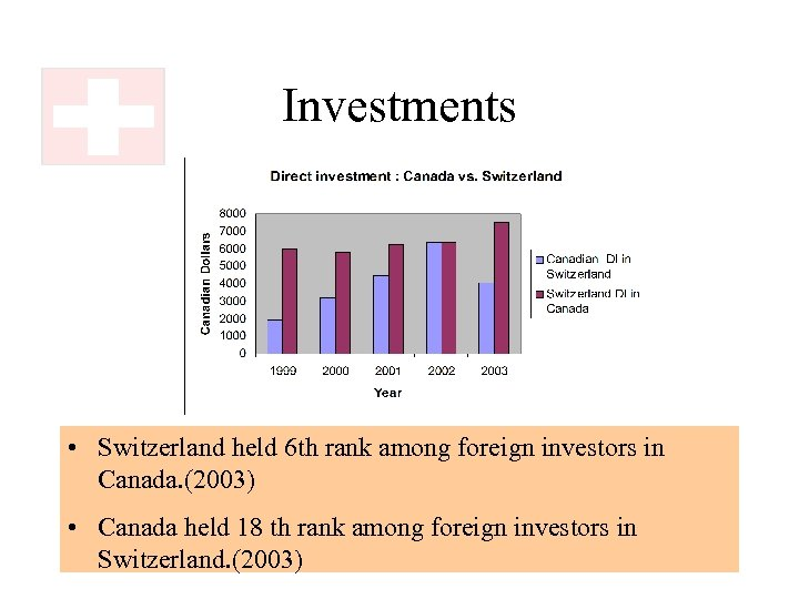Investments • Switzerland held 6 th rank among foreign investors in Canada. (2003) •