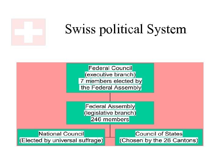 Swiss political System