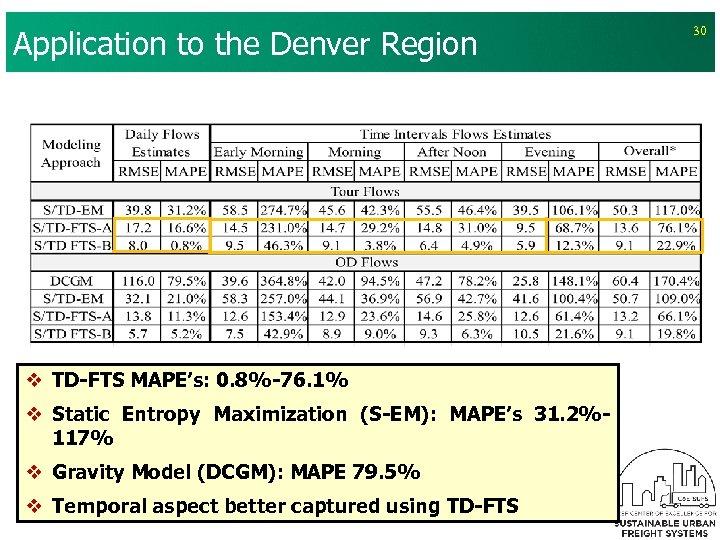 Application to the Denver Region v TD-FTS MAPE's: 0. 8%-76. 1% v Static Entropy