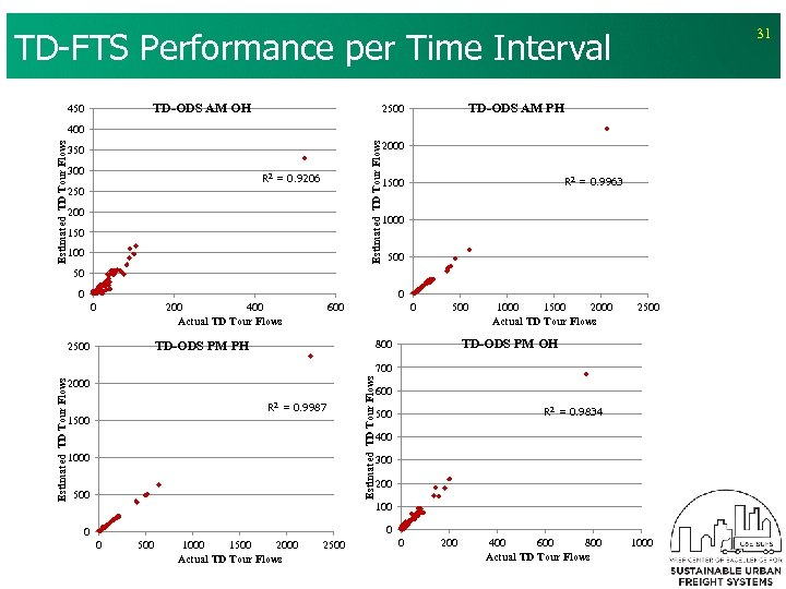TD-FTS Performance per Time Interval TD-ODS AM OH 450 31 TD-ODS AM PH 2500