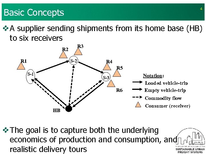 Basic Concepts 4 v A supplier sending shipments from its home base (HB) to