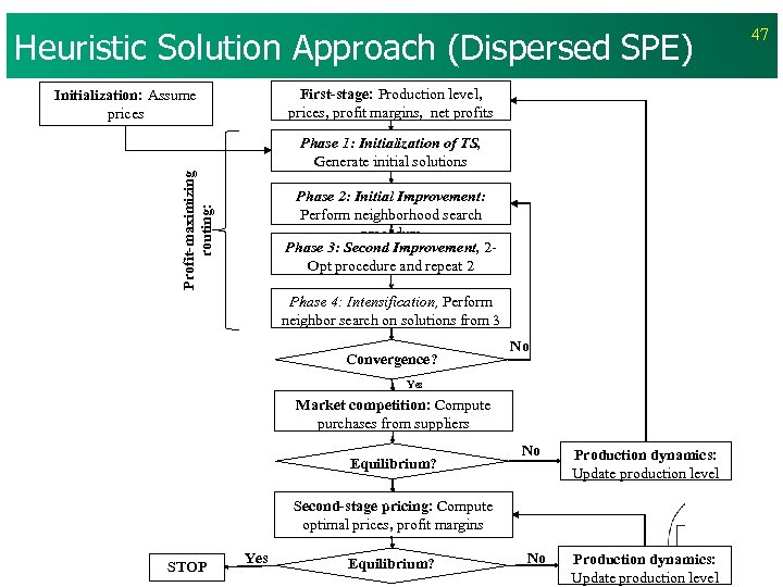 Heuristic Solution Approach (Dispersed SPE) First-stage: Production level, prices, profit margins, net profits Initialization: