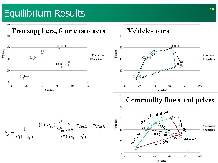 Equilibrium Results Vehicle-tours Commodity flows and prices 9) 41 , . 1 0) (5.