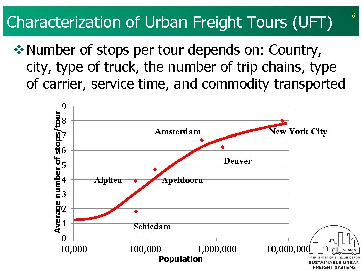 Characterization of Urban Freight Tours (UFT) Average number of stops/tour v Number of stops