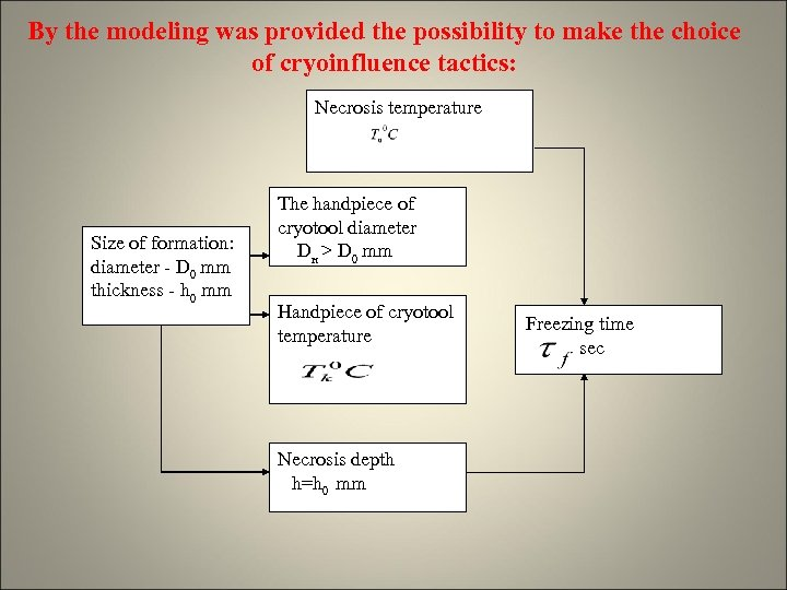 By the modeling was provided the possibility to make the choice of cryoinfluence tactics: