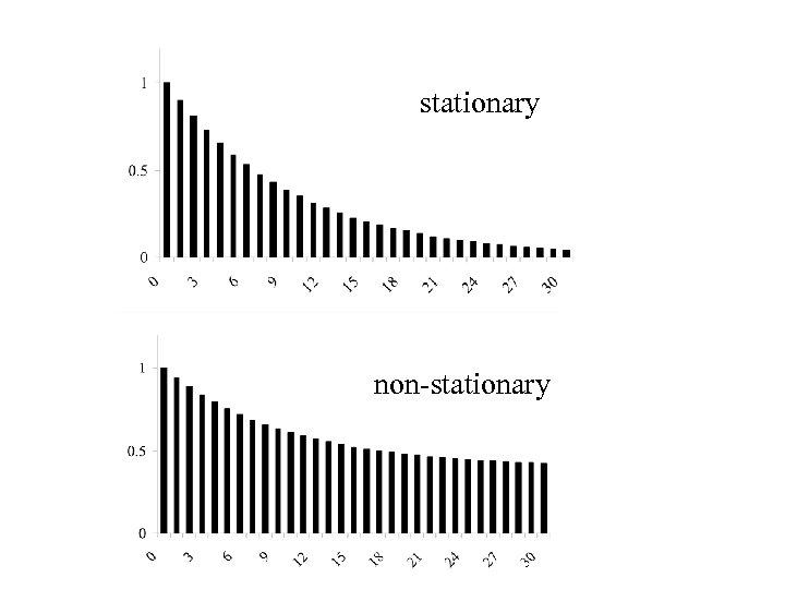 stationary non-stationary