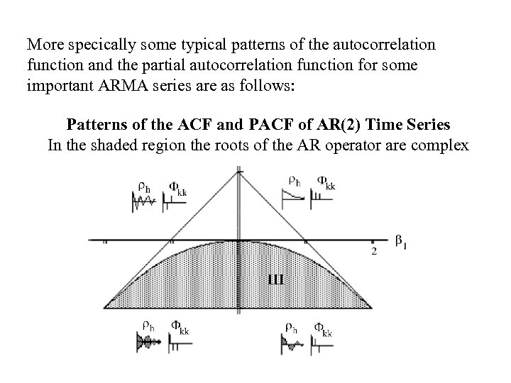 More specically some typical patterns of the autocorrelation function and the partial autocorrelation function