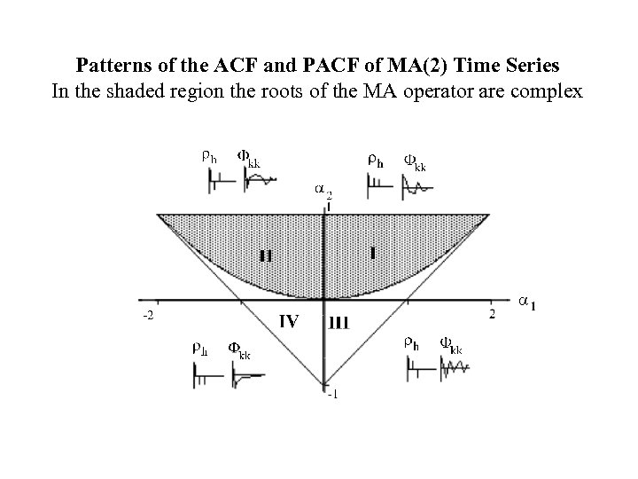 Patterns of the ACF and PACF of MA(2) Time Series In the shaded region