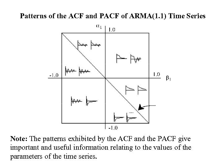 Patterns of the ACF and PACF of ARMA(1. 1) Time Series Note: The patterns