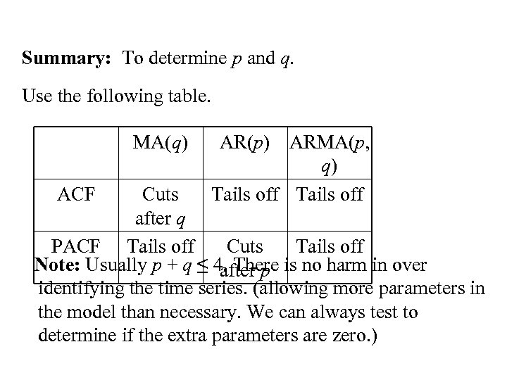 Summary: To determine p and q. Use the following table. MA(q) ACF AR(p) ARMA(p,