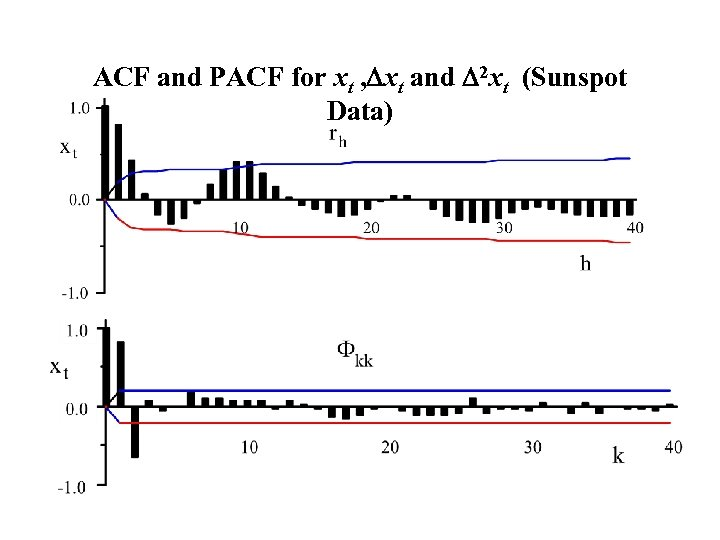 ACF and PACF for xt , Dxt and D 2 xt (Sunspot Data)