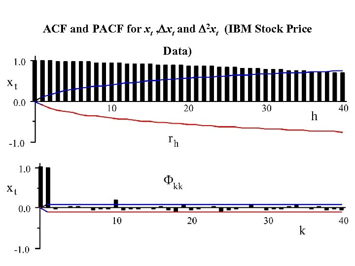 ACF and PACF for xt , Dxt and D 2 xt (IBM Stock Price