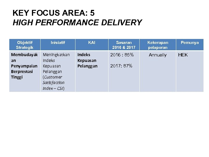 KEY FOCUS AREA: 5 HIGH PERFORMANCE DELIVERY Objektif Strategik Membudayak an Penyampaian Berprestasi Tinggi