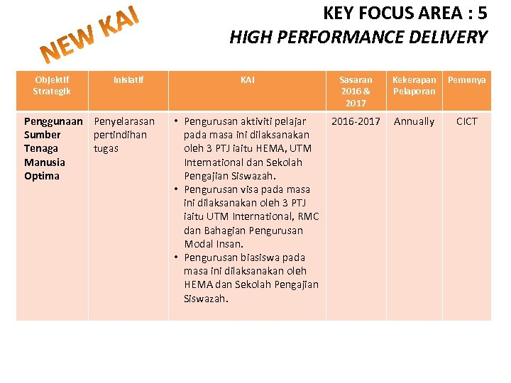 KEY FOCUS AREA : 5 HIGH PERFORMANCE DELIVERY Objektif Strategik Inisiatif Penggunaan Penyelarasan Sumber