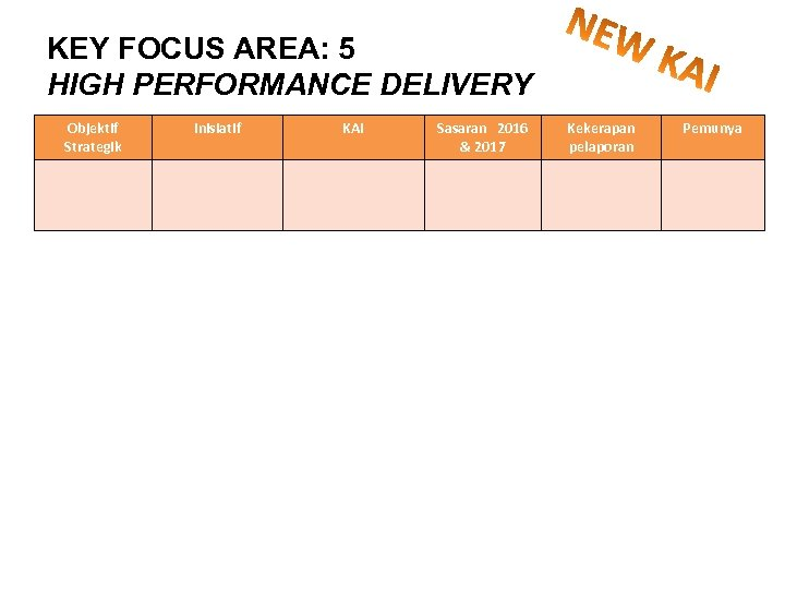 KEY FOCUS AREA: 5 HIGH PERFORMANCE DELIVERY Objektif Strategik Inisiatif KAI Sasaran 2016 &