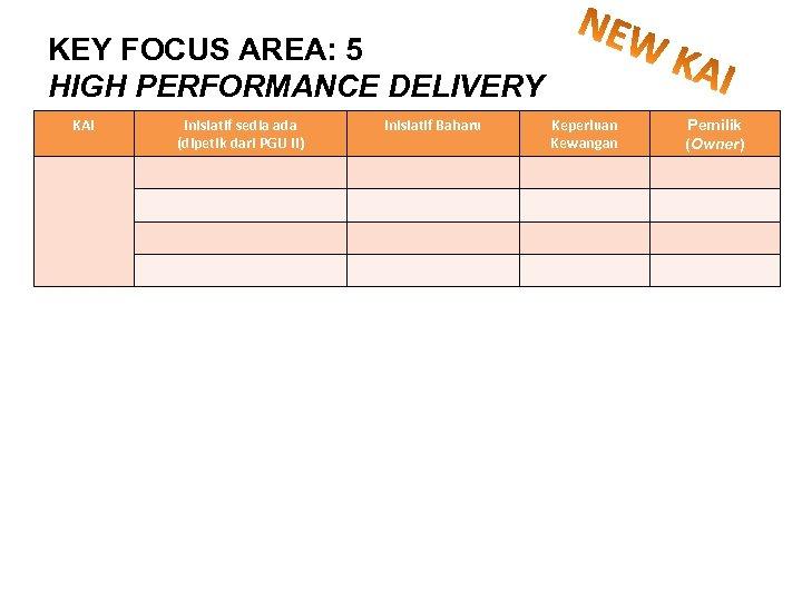 KEY FOCUS AREA: 5 HIGH PERFORMANCE DELIVERY KAI Inisiatif sedia ada (dipetik dari PGU