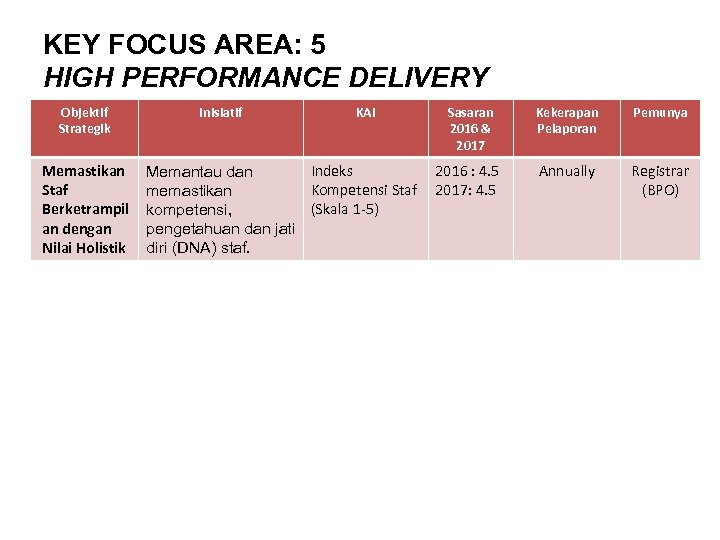KEY FOCUS AREA: 5 HIGH PERFORMANCE DELIVERY Objektif Strategik Memastikan Staf Berketrampil an dengan