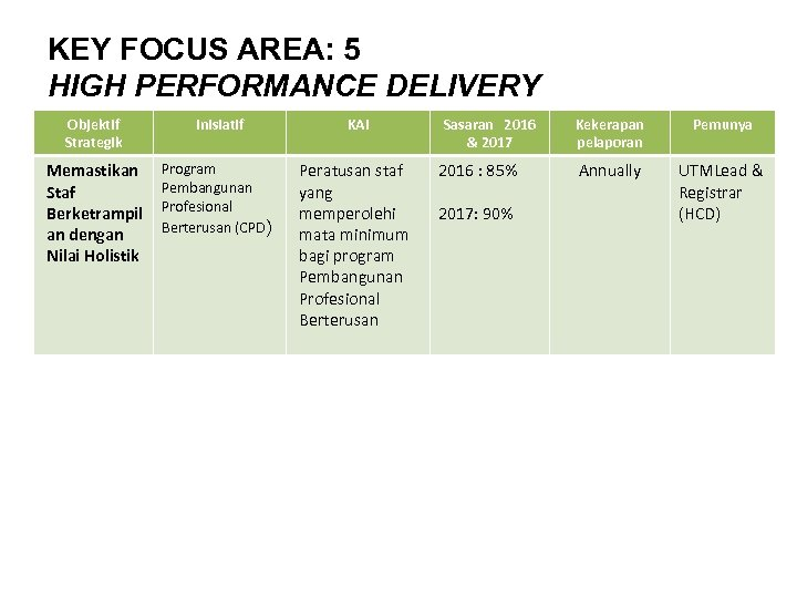 KEY FOCUS AREA: 5 HIGH PERFORMANCE DELIVERY Objektif Strategik Inisiatif KAI Memastikan Staf Berketrampil