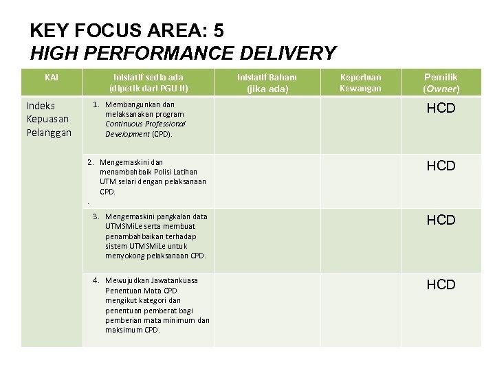 KEY FOCUS AREA: 5 HIGH PERFORMANCE DELIVERY KAI Indeks Kepuasan Pelanggan Inisiatif sedia ada