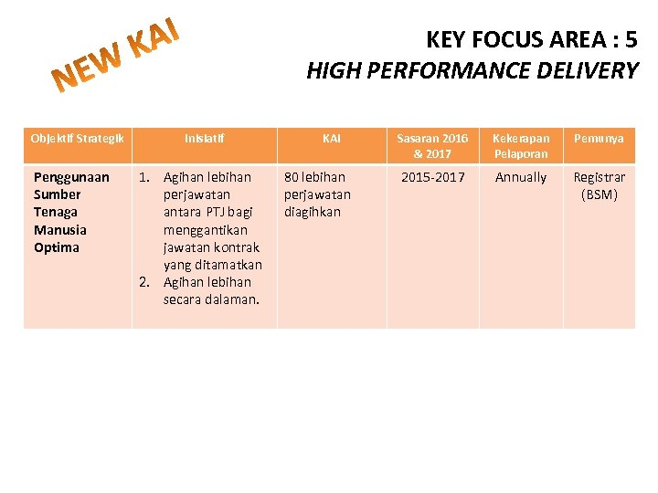 KEY FOCUS AREA : 5 HIGH PERFORMANCE DELIVERY Objektif Strategik Penggunaan Sumber Tenaga Manusia