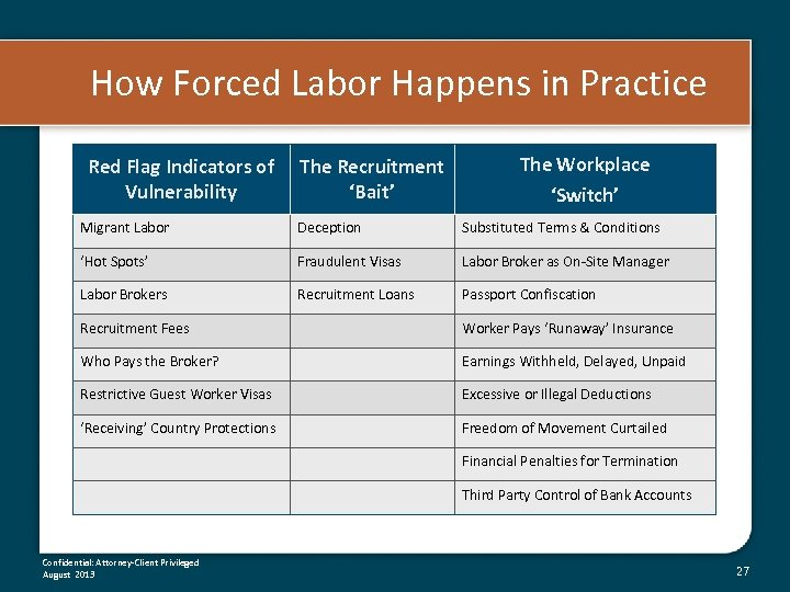 How Forced Labor Happens in Practice Red Flag Indicators of Vulnerability The Recruitment 'Bait'
